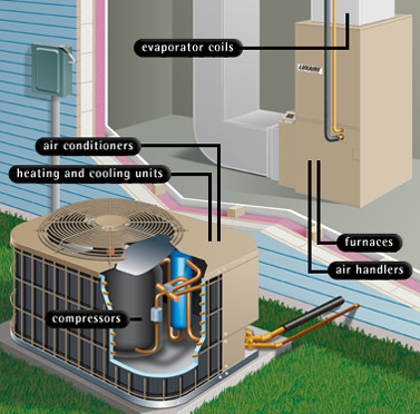Services northern comfort hvac for Best heating system for house